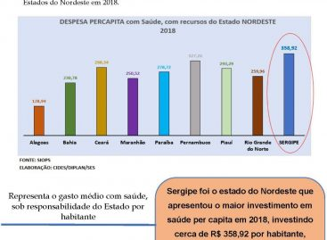 Sergipe lidera ranking do Nordeste em aplicação de recursos próprios na saúde