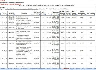Sefaz disponibiliza mapa completo sobre regime de substituição tributária em Sergipe