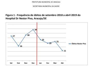 UPA Nestor Piva apresenta redução no número de óbitos