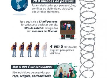 Quase 71 milhões de pessoas foram forçadas a deixar seus lares em 2018