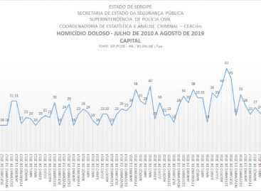 Aracaju: Com seis casos, agosto tem o menor número de homicídios desde 2010