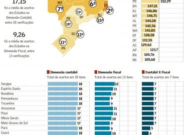 Valor Econômico destaca que Sergipe tem a melhor prestação de contas de todo o país