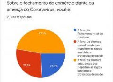 Pesquisa mostra que população quer reabertura do comércio atendendo normas de saúde