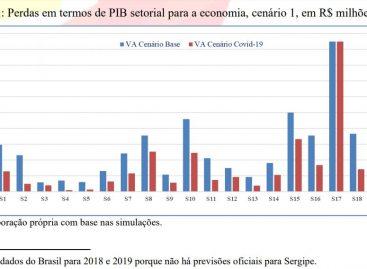 Estudo simula impactos da pandemia na economia sergipana; veja os números