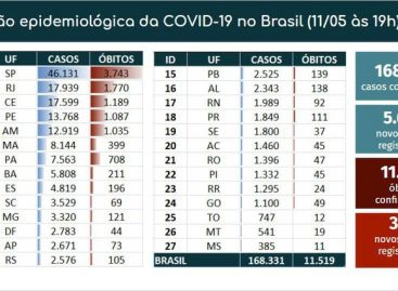 Covid-19: Brasil tem 168 mil casos confirmados e 11,5 mil mortes