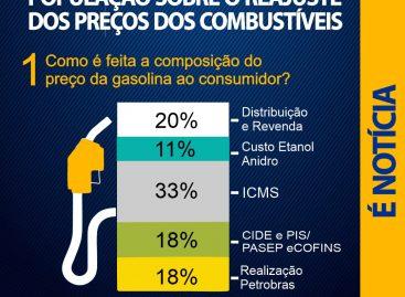 Deputado volta a alertar população sobre o reajuste dos preços dos combustíveis