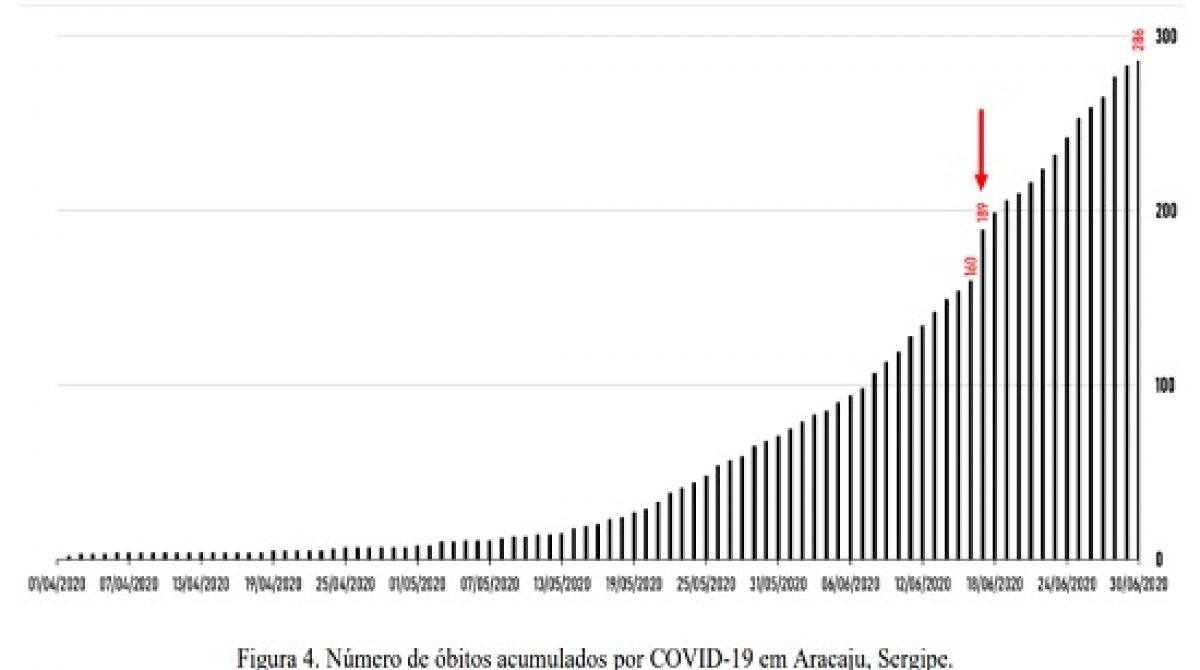 Taxa de mortalidade por covid-19 aumenta em Aracaju 78,3%, aponta estudo da UFS