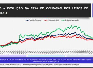Sergipe apresenta redução de 32% na ocupação de enfermarias