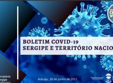 Sergipe apresenta redução de óbitos, casos e internações. Observatório demonstra queda